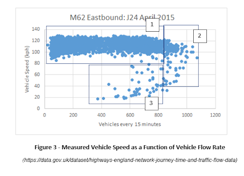 MEasured vehicle speed as a function of vehicle flow rate