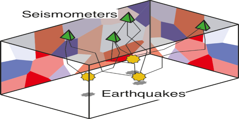 A diagram showing the link between seismometers and earthquakes.