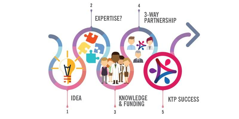 Picture of the steps in KTP  1. Idea 2. Expertise? 3, Knowledge and funding 4, 3-way partnership 5. KTP Success
